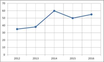 График нападений на оппозицию с 2012 по 2016 годы (данные ЦЭПР)