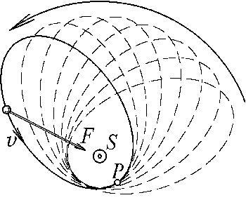 Движение тела в эйнштейновском поле тяготения в виде незамкнутой «розетки». S — центральное тело (в данном случае, сверхмассивная черная дыра в центре Галактики), F — вектор силы притяжения звезды к центральному телу, звезда движется со скоростью v по эллиптической орбите; P — периастр, ближайшая точка орбиты звезды к центральному телу. По подобной «розетке» в Солнечной системе движется ближайшая к Солнцу планета – Меркурий. Ее перигелий имеет смещение 43 угловых секунды за 100 лет. //<b><a href=http://ritz-btr.narod.ru/MBO/mbo.html>Журнал «Инженер», №5, 2006</a></b>