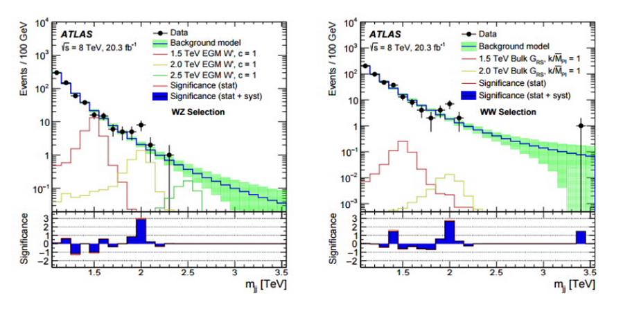 По вертикали показано число событий в логарифмическом масштабе, по горизонтали указана масса W- и Z-бозонов. Черные точки соответствуют экспериментальным данным, зеленая область обозначает предсказания на основе Стандартной модели, разноцветные ступенчатые линии отображают предполагаемый вклад разных известных процессов. Под каждым графиком также нарисована гистограмма, на которой синими столбиками выделено отклонение числа реальных событий от теоретических значений