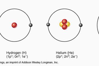 Структура трех самых легких атомов – водорода (один протон), гелия (два протона и два нейтрона) и лития (три протона и четыре нейтрона). Заряд ядра – его основная характеристика.