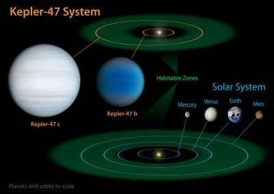 ��������� ��������� ������� � ��������� �������� Kepler-47 // NASA/JPL-Caltech/T. Pyle