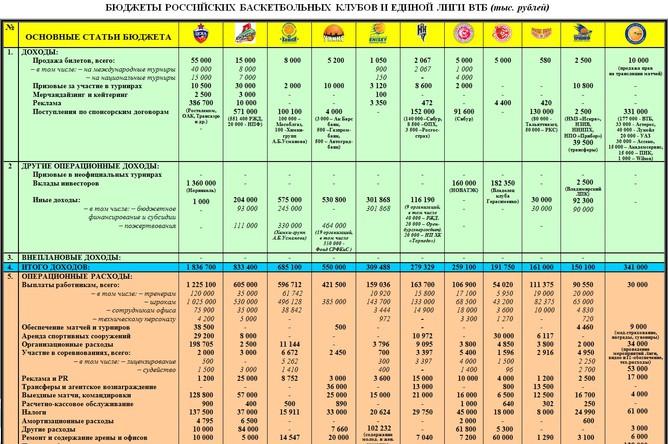 Сводная таблица бюджетов Единой лиги ВТБ и российских баскетбольных клубов.