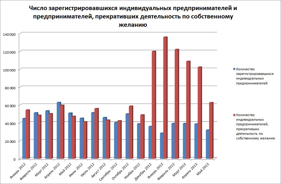 Регистрация бизнеса в россии ип электронная отчетность алкоголь