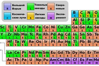 Периодическая таблица элементов с указанием их происхождения. Водород и гелий – первичный нуклеосинтез; литий, бериллий и бор – космические лучи; желтым и зеленым отмечены элементы образующиеся в маломассивных и массивных звездах соответственно; розовым – возникающие в ходе вспышек сверхновых; фиолетовым – полученные в лабораторных экспериментах.