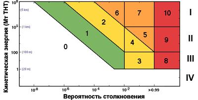 Туринская шкала кометно-астероидной угрозы. По шкале абсцисс отложена оцениваемая вероятность столкновения, по шкале ординат- кинетическая энергия космического тела в мегатоннах тротилового эквивалента взрыва. Объекты класса I соответствуют глобальным катастрофам, II- региональным, III- локальным, объекты меньшего размера не представляют серьёзной угрозы. Угроза оценивается по десятибалльной шкале, разделённой на пять степеней опасности. Белая зона соответствует событиям, которым вряд ли соответствует какая-то угроза; зелёная описывает объекты, движение которых заслуживает тщательного мониторинга; жёлтая соответствует событиям, вызывающим обеспокоенность; в оранжевой зоне находятся угрожающие события; в красной- неминуемые столкновения. // NASA / «Газета.Ru»