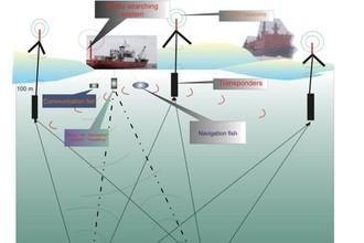 Схема погружения «МИРов» к Северному полюсу