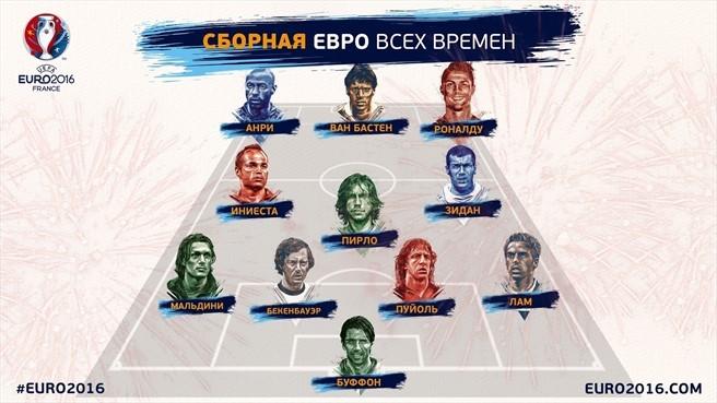 Символическая сборная чемпионатов Европы всех времен