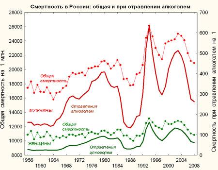 Смертность в России: общая и при отравлении алкоголем // Александр Немцов