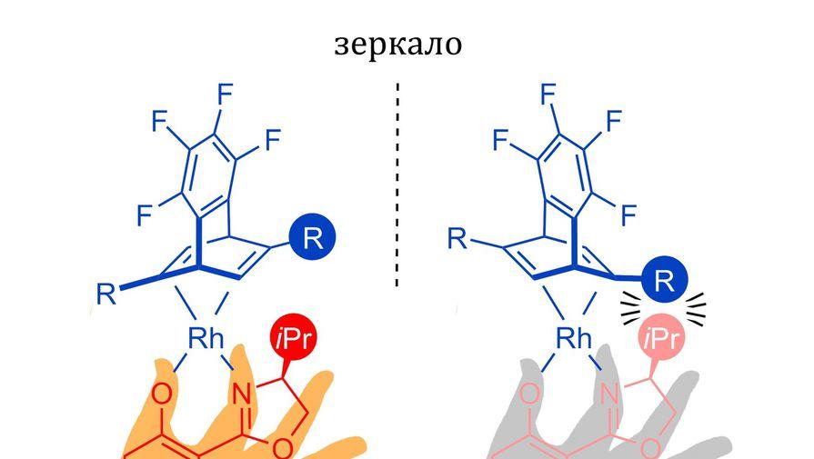Молекула-рука поможет фармацевтам отлавливать злых близнецов лекарственных препаратов
