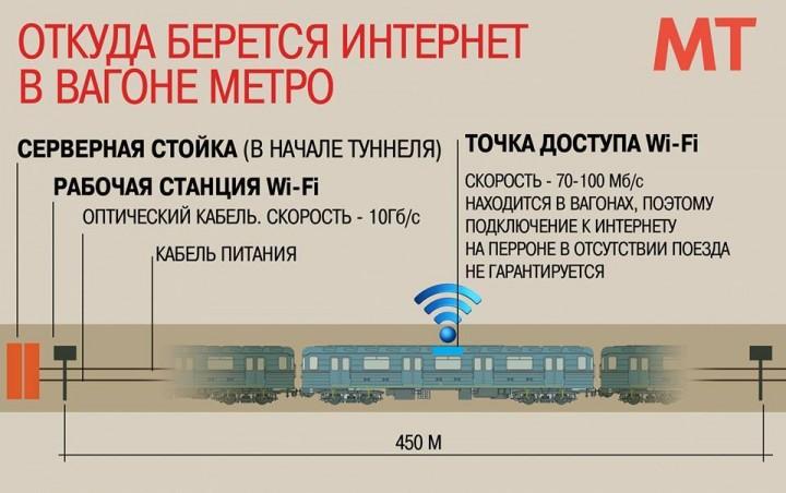 Механизм функционирования Wi-Fi-сети в метро