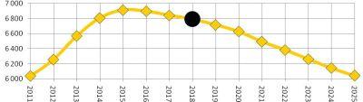������� ����������� ����� ������������� �������� � ������, ���. ���., 2011–2025 ����, �������� �������� ����� (2) ���������� ������������ ����������� � 2025 ���� �� ������ 1,95 ����� �� �������