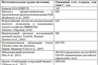 Сравнение результатов оценки стока углерода от сектора землепользования, изменения землепользования и лесного хозяйства (ЗИЗЛХ) в России в различные периоды (1990-2014 гг.)