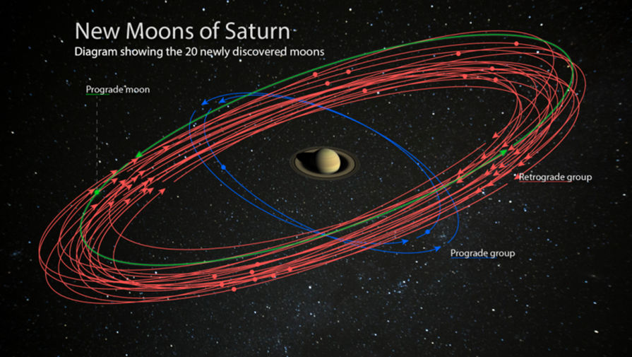 Сатурн вышел в лидеры по количеству спутников в Солнечной системе