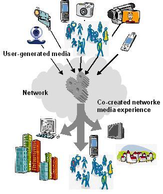Механизмы распределения UGC-контента
