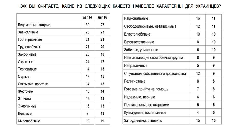 Жители России практически одинаково плохо относятся кУкраине, США иЕС