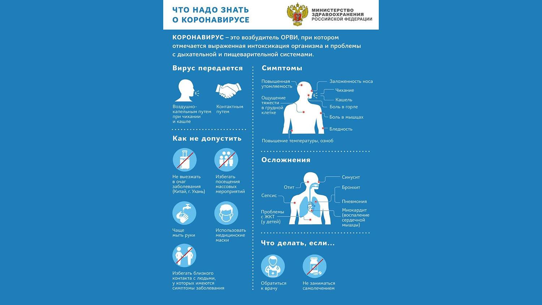 симптомы при коронавирусе у людей