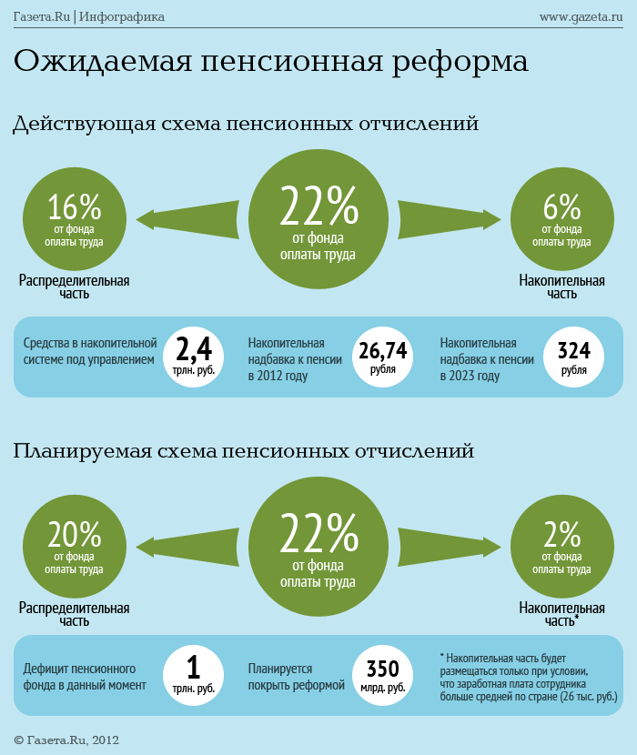 Начисление пенсий коэффициент