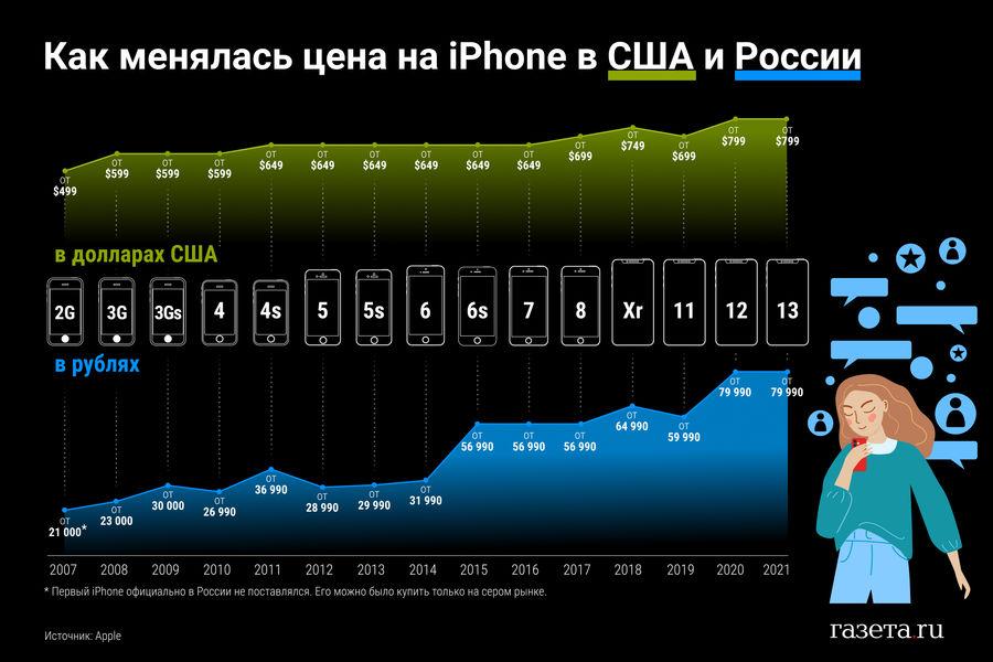 Динамика изменения цены наiphone