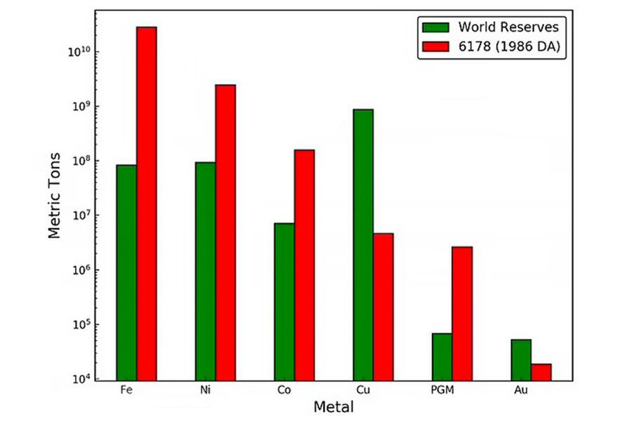 Содержание металлов вастероиде 1986DA может превышать общемировые запасы, втом числе пожелезу, никелю и кобальту