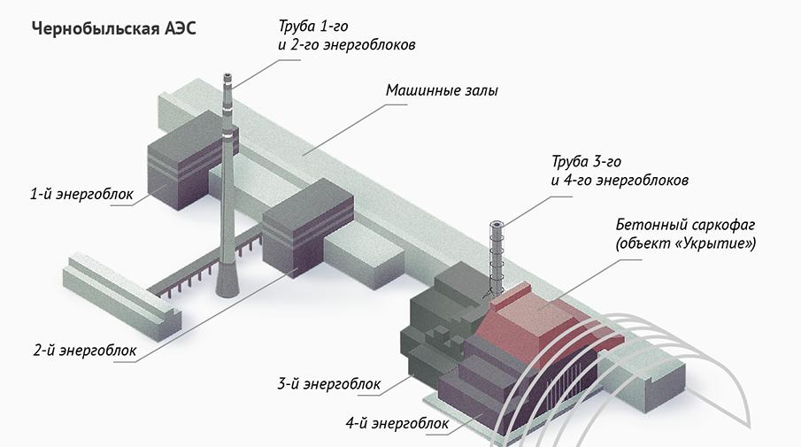 фотосъёмке макет чернобыльской аэс чертеж картинка ботокса