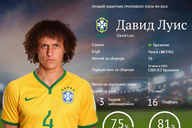 категория лучшие центральные защитники мира по футболу ещё бисквитных