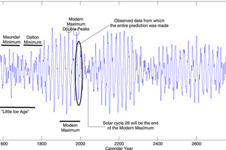 График солнечной активности с 1200 до 3200 годов. Черным овалом выделены циклы 21 — 23, на основе данных которых и был составлен прогноз.