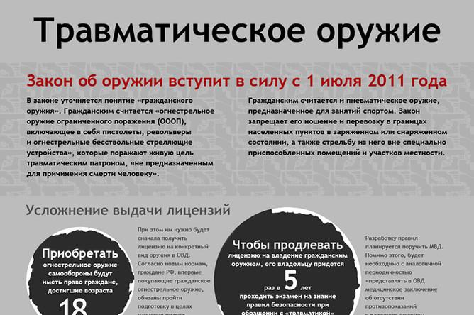 Закон о ношении травматического оружия в россии тем