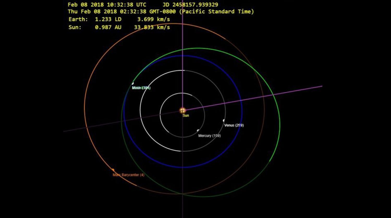 Зеленый цвет — траектория полета Tesla, синий — орбита Земли, оранжевый — Марса