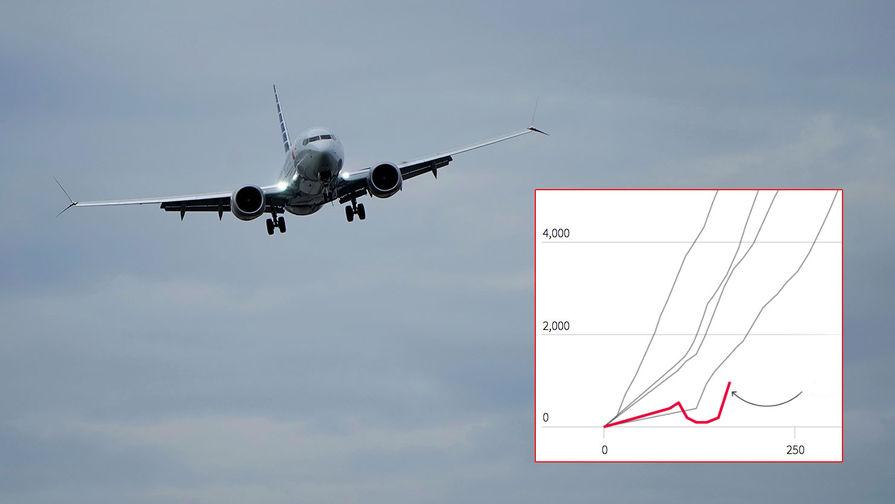 Франция передала Эфиопии данные расшифровки «черных ящиков» разбившегося Boeing