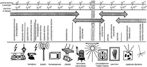 Шкала длин волн и частот для излучения разного типа, а также примеры устройств, излучающих такие волны//biophys.msu.ru