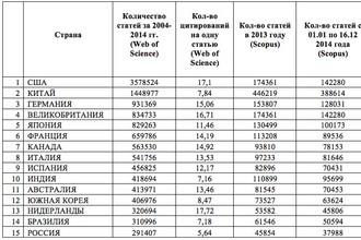 Таблица, отражающая общее количество публикаций, начиная с 2004 года, по базе Web of Science