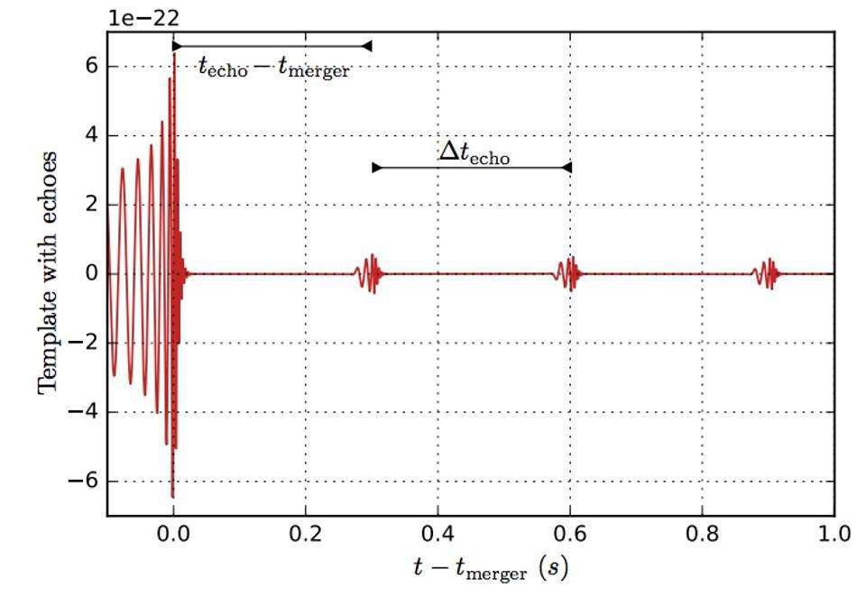 Теоретически рассчитанные значения «эхо» для события GW150914
