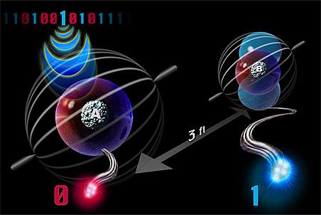 Нобелевскую премию по физике 2012 года могу дать за открытие квантовой телепортации