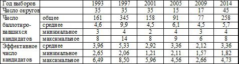 Сравнительные характеристики выборов депутатов Московской городской Думы по одномандатным избирательным округам