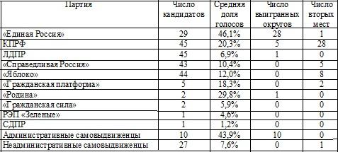 Результаты кандидатов от разных партий и самовыдвиженцев