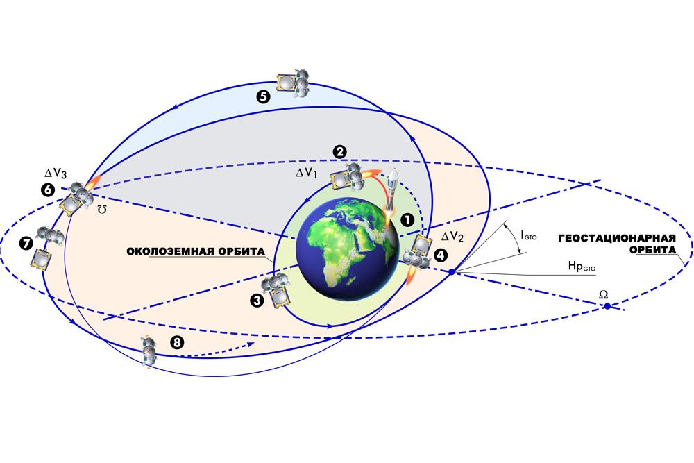 Схема выведения на геостационарную орбиту