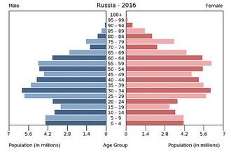 Россия, 2016 год
