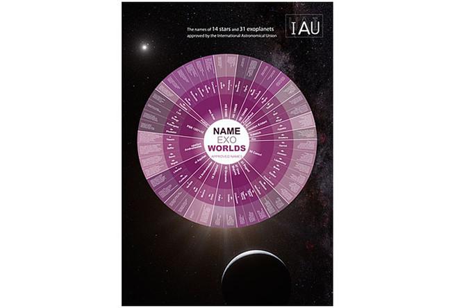 Информационный плакат Международного астрономического союза про имена экзопланетам