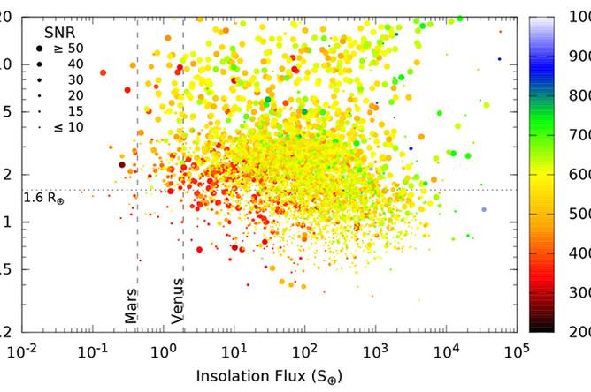 Распределение кандидатов в экзопланеты