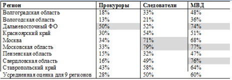 Таблица 2. Нарушение прав клиентов адвокатов со стороны правоохранительных органов в разрезе регионов (% адвокатов, указавших, что нарушения происходят часто)