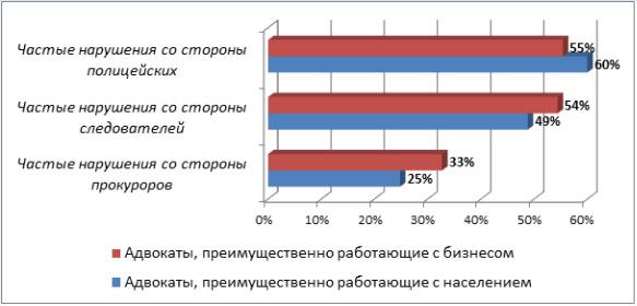 График 1. Различия в оценках нарушения прав подзащитных у адвокатов, работающих с населением и с бизнесом