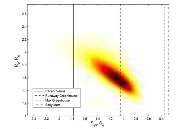 Вероятные радиус и количество излучения планеты Кеплер-452b