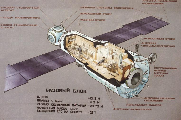 Схема орбитальной станции «Мир», 1987 год