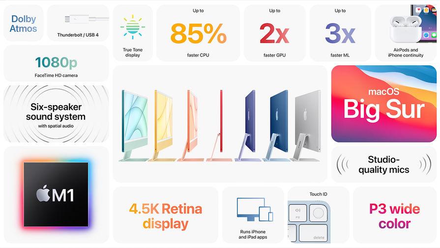 Характеристики нового iMac во время весенней презентации Apple, 20 апреля 2021 года