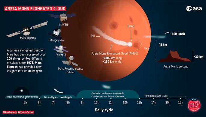 «Фантастическое облако»: разгадан марсианский феномен