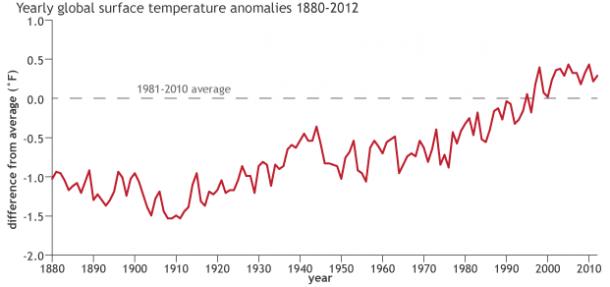 Среднегодовая аномалия температуры планеты за 1880-2010 года, данные Национального управления океанических и атмосферных исследований (NOAA). Источник: NOAA