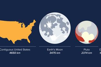 Сравнение размеров ДиДи с территорией США, размерами Луны и Плутона