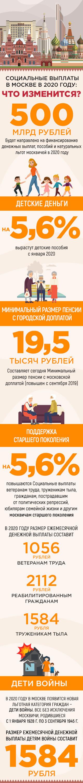 Что изменится для москвичей в 2020 году