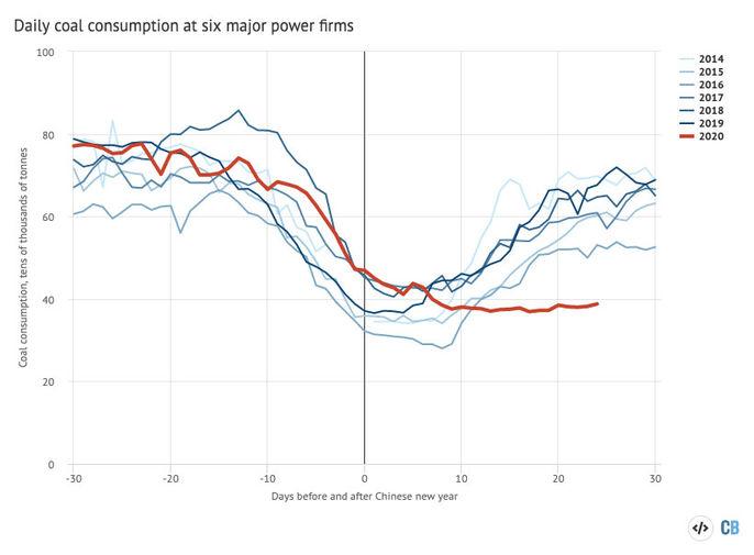Объемы ежедневного сжигания угля шестью крупнейшими китайскими предприятиями