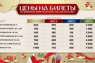 Цены билетов на чемпионат мира по футболу в России
